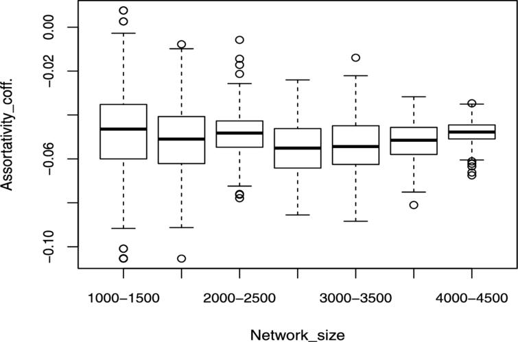 Assortativity boxplot for Kronecker graphs.