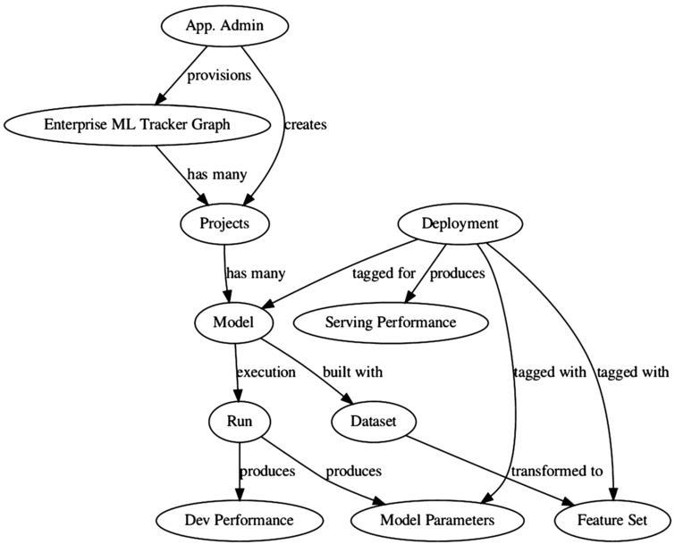 Reference Arangopipe schema.