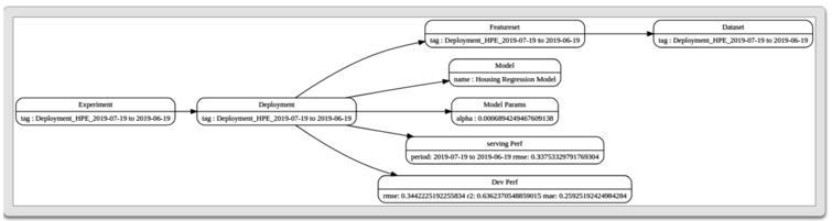 Model building activity as a graph.