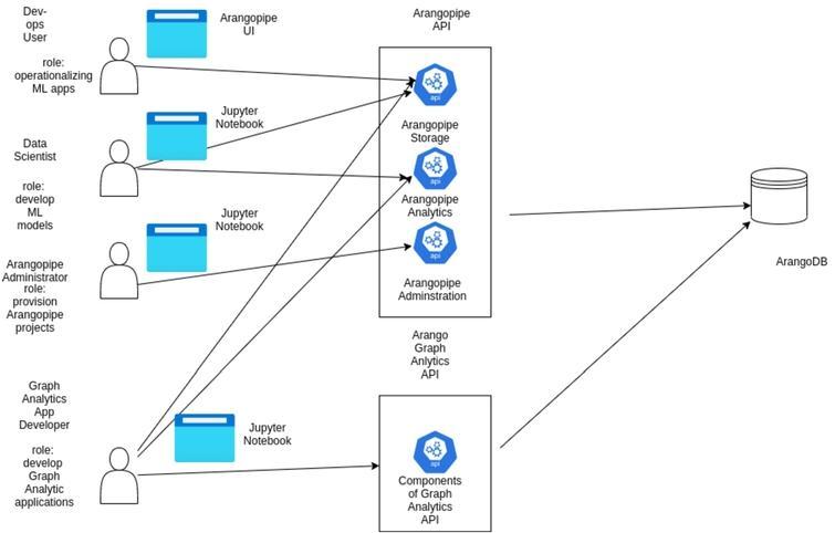 Using Arangopipe with analytics applications.