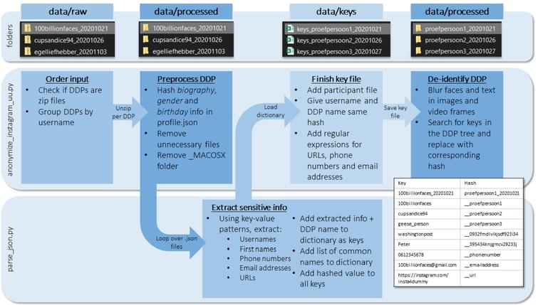 The algorithm takes a zipped DDP as input. Looping over the text (.json) files, all unique instances of PII are detected in the structured part of the data using pattern- and label recognition. The extracted info, together with the most common Dutch first names and, optionally, the participant file, is added to a key file. All occurrences of the keys in the DDP will be replaced with the corresponding hash. Finally, occurrences of human faces and text in media files are detected and blurred. The algorithm will return a de-identified copy of the DDP in the output folder.