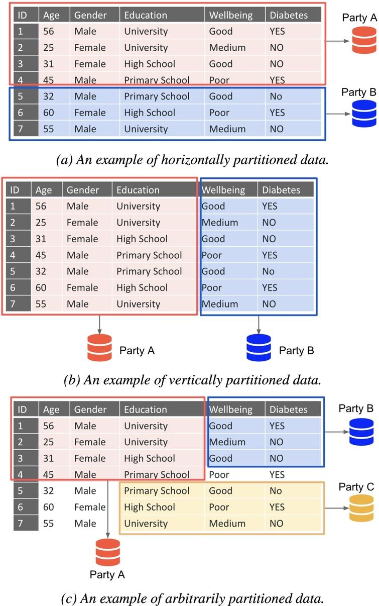 Examples of three different partitioned data. Figure2(a) shows horizontally partitioned data which contains the same attributes/features from different data instances. Figure2(b) shows vertically partitioned data which contains the same data instances but with different attributes/features. Figure2(c) shows arbitrarily partitioned data which is a hybrid situation of horizontally and vertically partitioned data.
