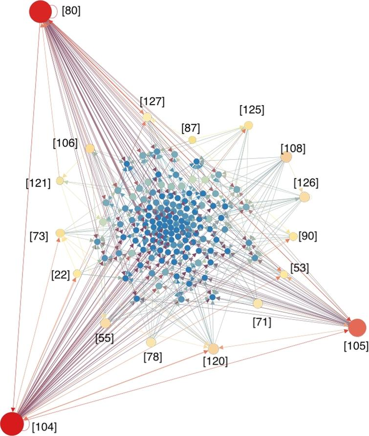 Citation network among the selected papers. Papers are presented as nodes, while the citing relations are presented as edges. The size of nodes are proportional to the number of citations among the 231 papers.