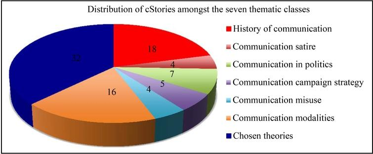 Pie chart showing the distribution of the stories in the seven thematic classes.