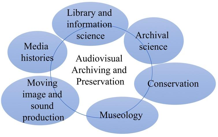 Influences of LIS and allied fields on audiovisual archiving education.