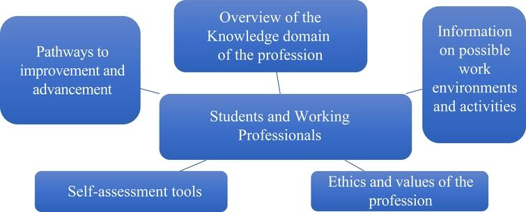 Competency needs of audiovisual archiving students and working professionals.