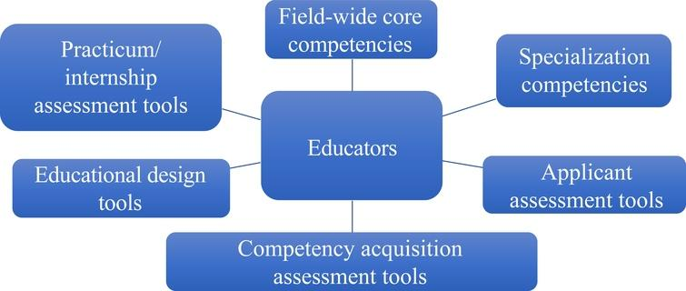 Competency needs of audiovisual archiving educators.