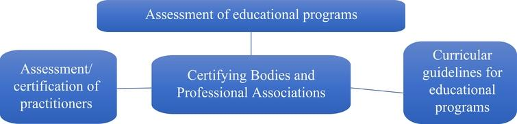 Competency needs of certifying bodies and professional associations.