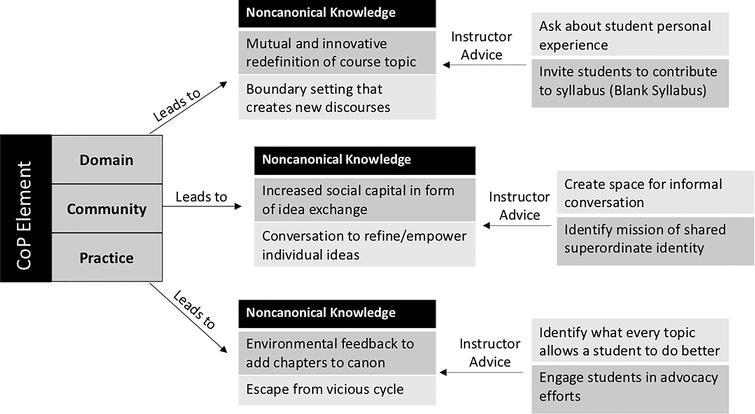 Using communities of practice for noncanonical knowledge creation in the classroom.