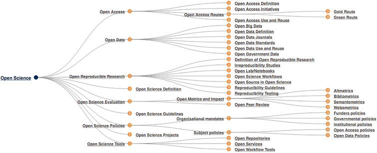 Taxonomy of open science (FOSTER, n.d.; Pontika et al., 2015) CC-BY. Hi-res at https://www.fosteropenscience.eu/themes/fosterstrap/images/taxonomies /os_taxonomy.png.