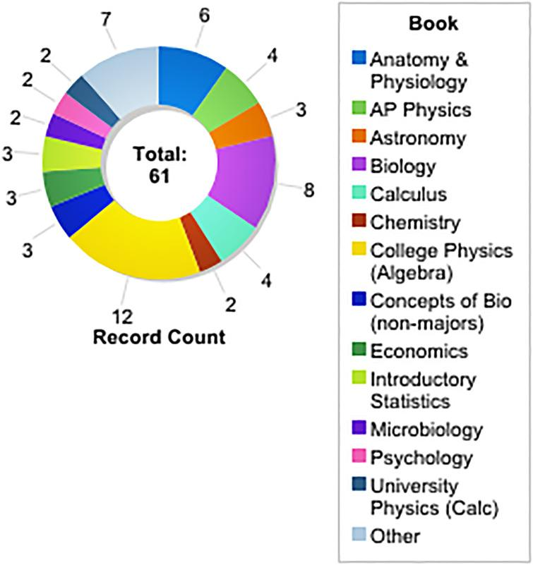 OpenStax UK science textbook adoptions (by subject).