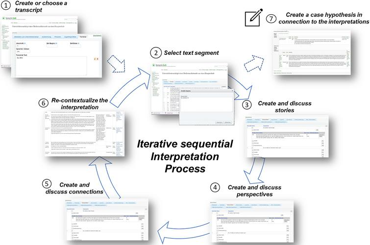 Workflow of multiple-layered interpretational acts in research environment.