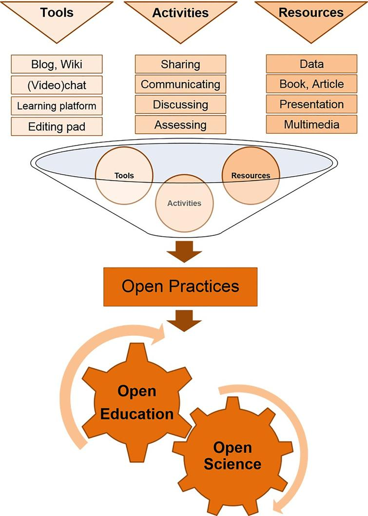 Open practices relevant for research and education.