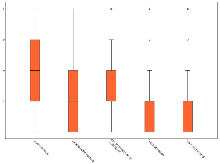 """Boxplots showing criteria for resource choice: """"What criteria do you consider when choosing your learning resources?"""", Likert-scale 1 (very important) to 5 (not important at all)."""