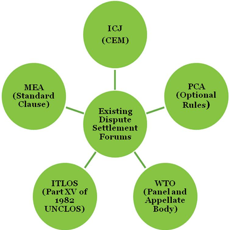 """Existing forums for international environmental dispute settlement. [""""Standard clause"""" refers to the standard dispute settlement clauses found in many MEAs; """"CEM"""" refers to the ICJ's Chamber for Environmental Matters. Ed.]."""