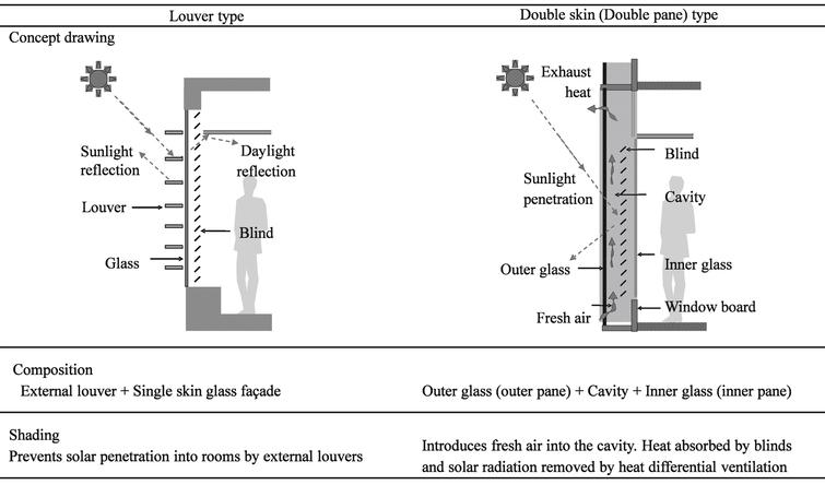 Shading mechanism of sustainable facades.