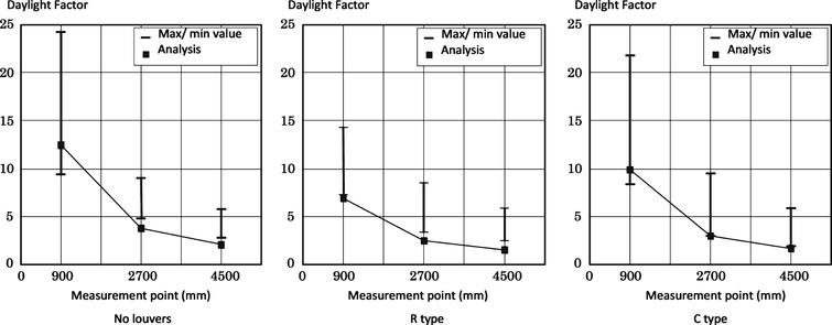 Comparison of experiment and analytical values (Daylight Factor % ).