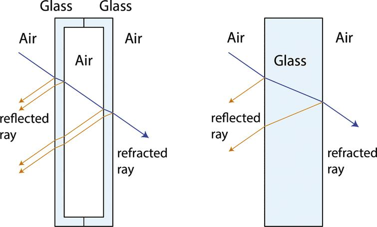 The transition of the light rays through multiple media in a hollow glass block results in much more distortion compared to a solid glass block.