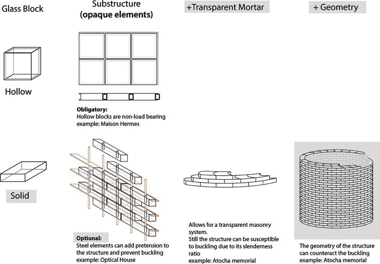 Prerequisites for a completely transparent, structurally efficient glass block facade.