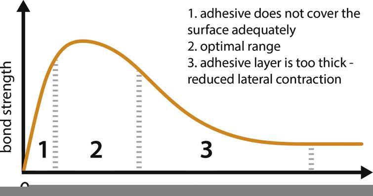 Schematic Illustration of the relation between the optimum strength and the thickness of adhesive (Den Ouden, 2009; Riewoldt, 2014).