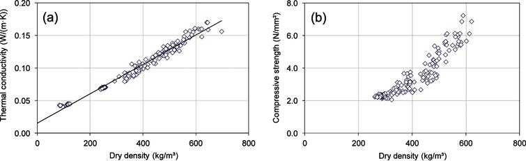 Correlation between AAC dry density and: thermal conductivity (a); compressive strength (b).