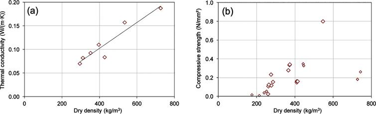 Correlation between CLC dry density and: thermal conductivity (a); compressive strength (b).