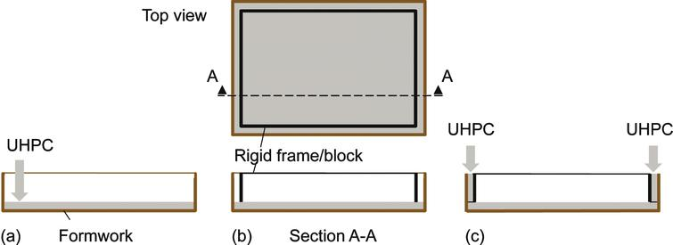 Procedure for two-step production of box-shaped UHPC elements. (a) Cast of exterior layer. (b) Placement of a rigid frame or a block as internal formwork on hardened exterior layer. (c) Cast of upturning edges.