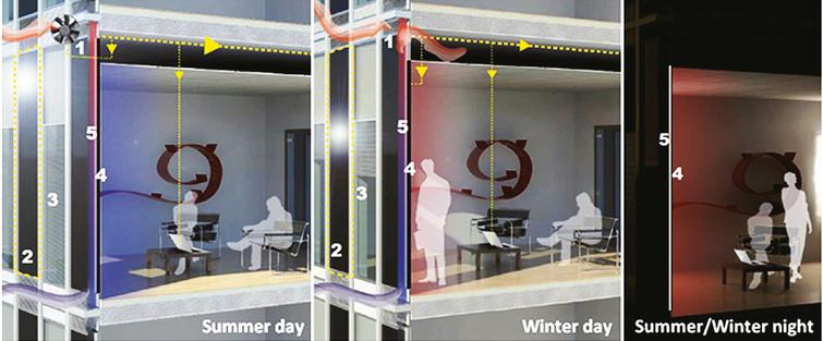 ACTRESS operating modes (summer and winter day, summer and winter night).