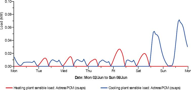 PCM fictitious cavity heating (red) and cooling (blue) loads in the hottest week of the year.