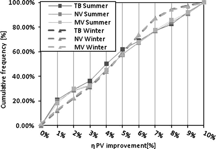 Improved PV efficiency due to rear ventilation.