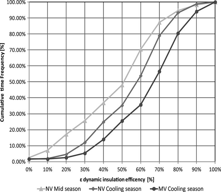 Cumulated frequency of dynamic insulation efficiency.