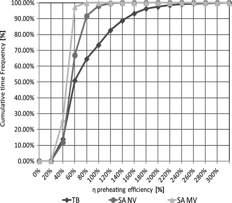 Cumulated frequency analysis of preheating efficiency during the heating season.