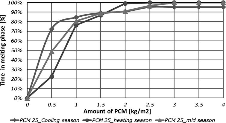Time percentage in which the TPCM=25 °C PCM is within the melting range.
