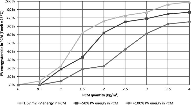 Percentage of the energy produced by the PV panel that is stored in the PCM layer.