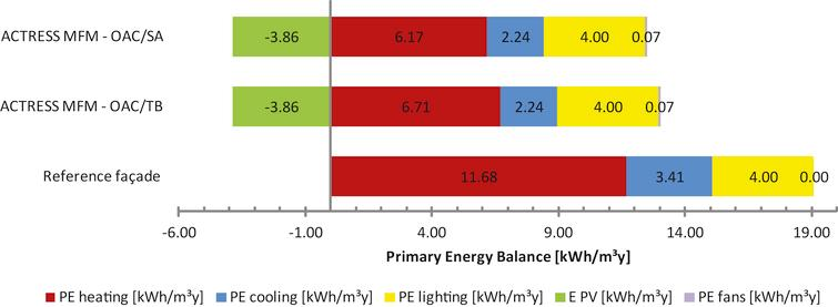 Break up and total specific Primary Energy consumption of the office room with the different facade options.