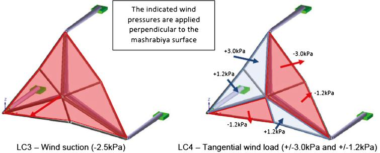 These figures illustrate the results of wind tunnel tests conducted on full-scale dynamic prototypes. The results reveal relatively low wind-loads due to the fluid geometry of the building and efficient form of the mashrabiya.