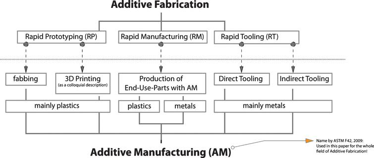 Overview 'Additive Fabrication'; use and allocation of various terms for the different areas of the AM industry.