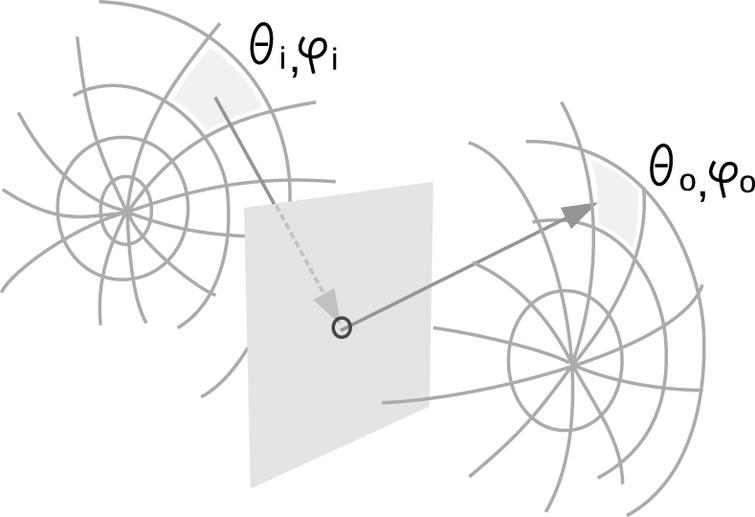 Schematic representation of the transmission part of a BSDF data set. One section pair is highlighted, showing the incoming irradiance from direction (θi, φi) contributing to the outgoing radiance into direction (θ0, φ0). Often, BSDF data is stored at a much higher angular resolution than shown in this schematic drawing.