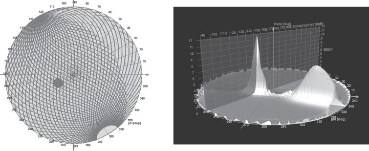 Left: Projection of the scanning paths of a goniophotometer detector head onto a plane. Each grey line consists of closely located points, representing measurement points on a hemisphere on the backside of the sample. The grey disc indicates a local region of high resolution data corresponding to a peak. Right: 3D mountain plot of BTDF data of a redirection system for one incoming light direction, showing light scattering from one incoming direction into different outgoing directions.