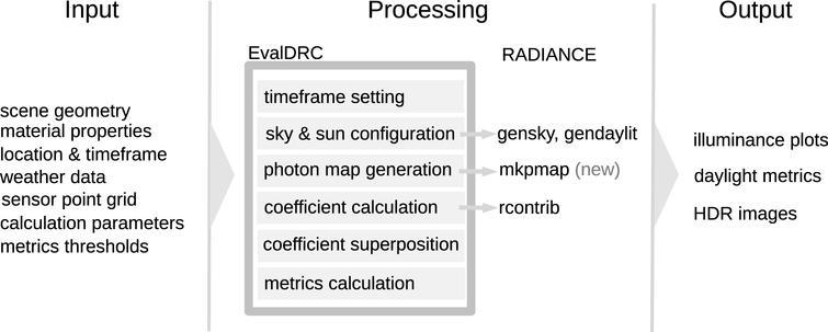 EvalDRC process flow.