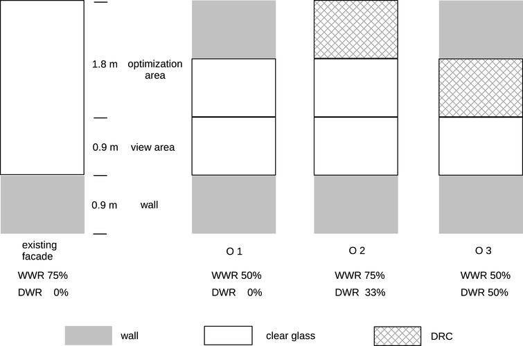 Partitioning of the vertical window segments of the facade in the abstract model used for the simulation. The existing facade is shown on the left, on the right the three optimization variants and their different set-ups with a combination of either wall and clear glazing (O1), DRC and clear glazing (O2) or wall and DRC sections (O3) are depicted.
