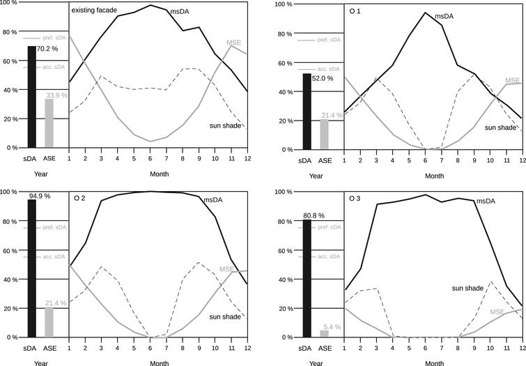 Daylight metric graphs for the existing facade (top left) and the optimization variants O1–O3 (top right and bottom). Each graph shows the annual sDA and ASE in a bar diagram and the new monthly msDA and MSE as line plots. The dashed line shows the monthly percentages of timestamps with active sunshade. Comparing the left and right graph in each row shows the influence of reducing the WWR, whereas comparing the top and bottom graph in each column shows the influence of introducing the DRC.