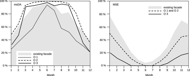 Comparison of msDA graphs (left) and MSE graphs (right) of the variants O1–O3 (continuous and dashed lines) vs. the graph for the existing facade (shaded in grey).