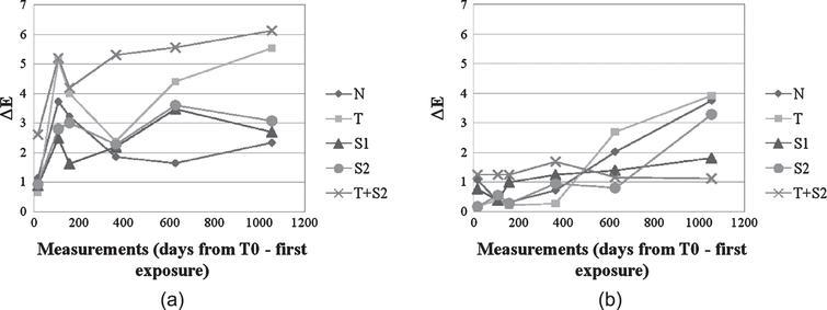 ΔE variation for CE cladding elements (Left: Northern elevation, Right: Southern elevation).