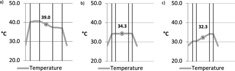 Comparison of glazing according to the TRLV under summer conditions with a) 2×10mm, b) 2×4mm and c) 2×4mm with he/hi according to EN 673:2011.