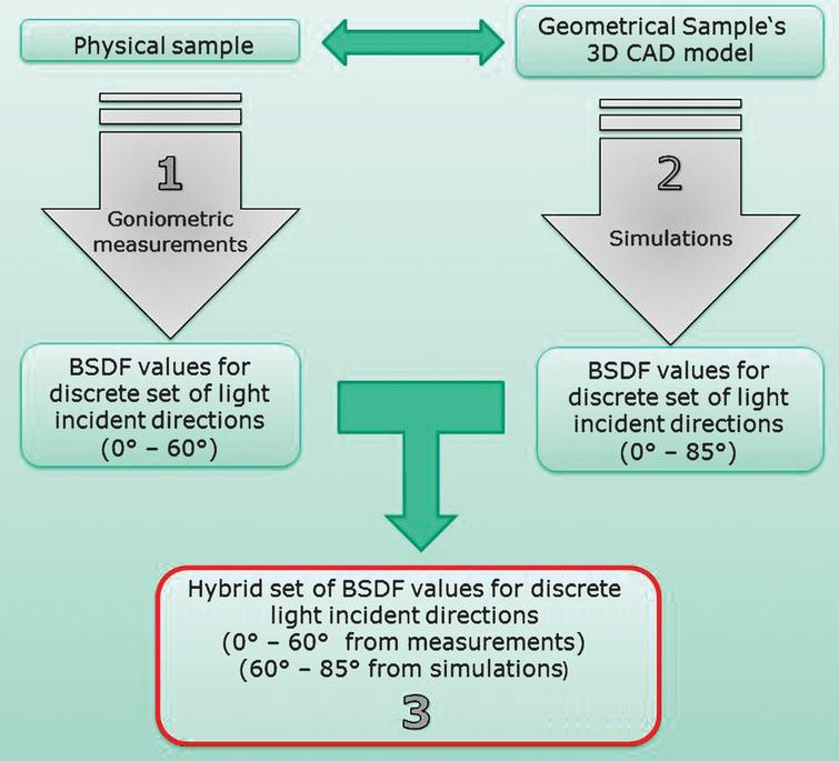 Combination of BSDF data from measurements and simulations into one hybrid set of data.