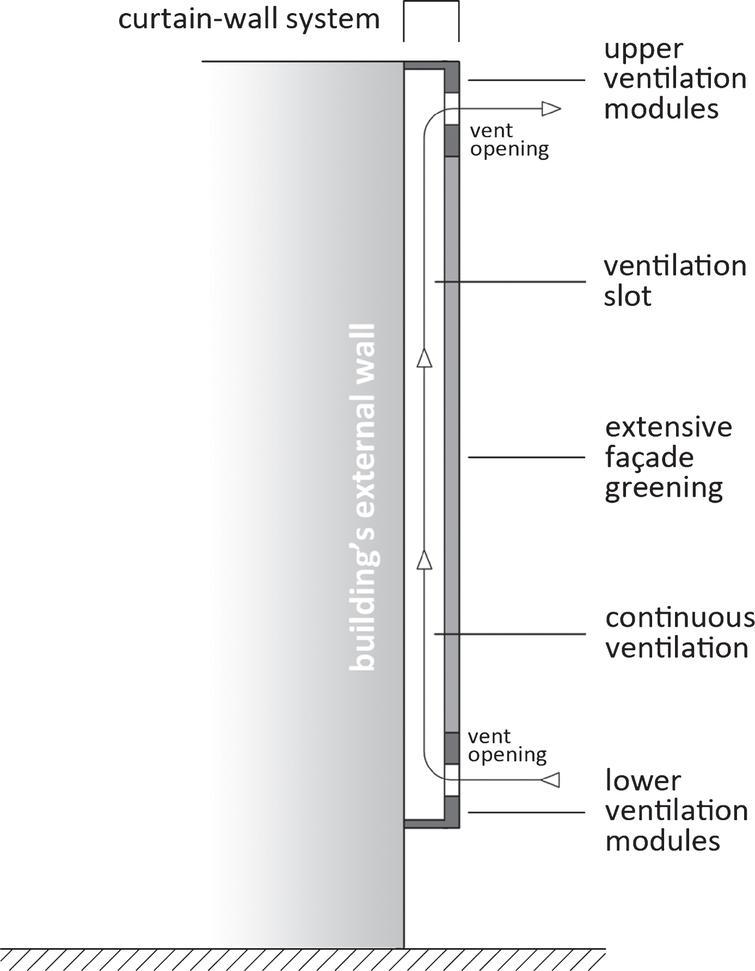 Basic concept of the façade design.