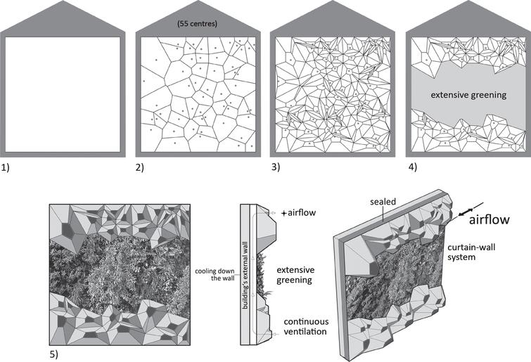 A gradually construction schema using the example of a square façade surface.