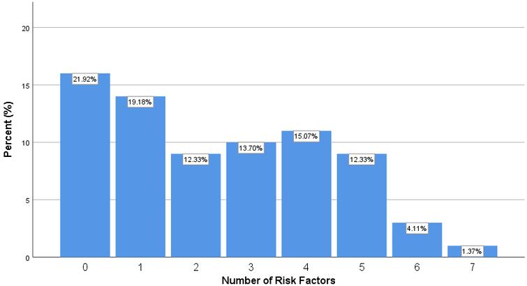 Proportions of patients with certain numbers of risk factors.
