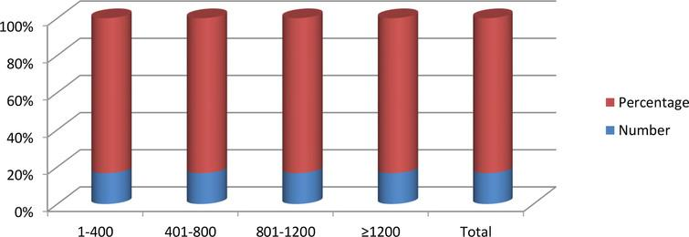 Total number of sample size of the reviewed articles.